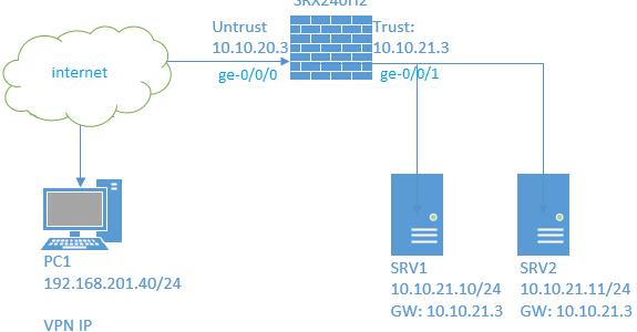 Juniper SRX Firewall larda Branch Serisi (SRX650 ye kadar olan seri) Client-to-Site VPN desteğine sahip. Concurrent user (eş zamanlı kullanıcı) olarak lisanslanıyor ve cihazlarda varsayılan olarak 2 adet eş zamanlı […]