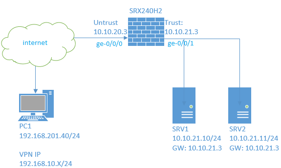 JUNIPER-SRX240-DYNAMIC-VPN-CONFIGURATION