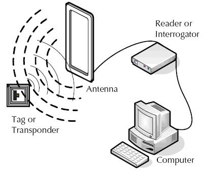 Resim-1-RFID-Altyapisi