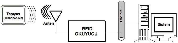 Resim-2-RFID-Sistem-Bilesenleri