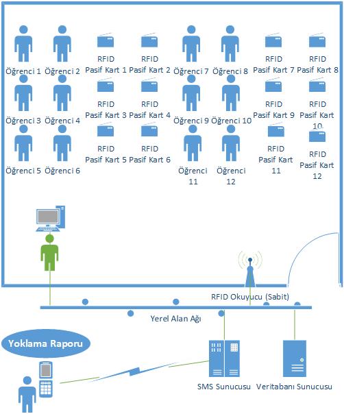 Resim-3-RFID_Topoloji