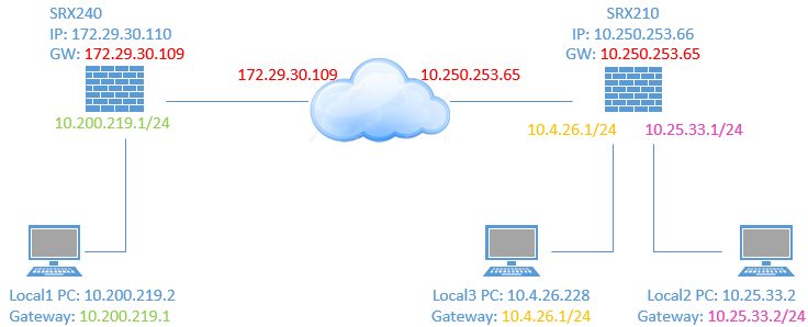 SRX-site-to-site-vpn-topoloji-srx