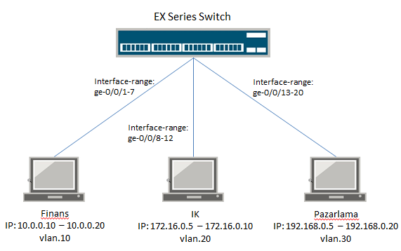 juniper-ex-switch-dhcp-junos