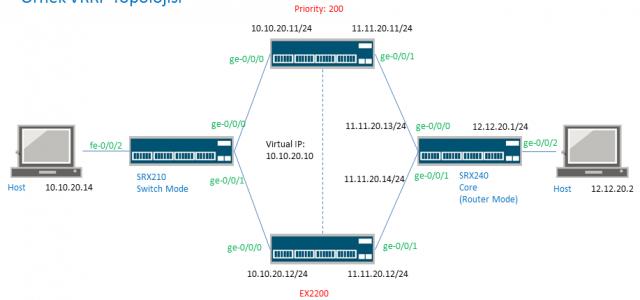 VRRP, birden çok yönlendirici (router)'nin tek bir sanal yönlendirici (virtual router) gibi davranmasına imkan sağlayan bir protokoldür. VRRP iki veya daha fazla router'ı default gateway olarak yapılandırmaya izin verir, yedeklilik […]