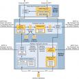 Exchange Server 2013 de hem arka planda çalışan servislerde hem de arayüzde birçok yenilik ve değişiklik söz konusu. Exhange 2010 ve öncesinde bulunan Exchange Management Console artık yok. Artık yönetim […]