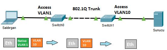 OSI ikinci ve üçüncü katman saldırılarına karşı ağı korumak amacı ile aşağıdaki temel kontrol setleri Switch ve router cihazlarında icra edilebilir. Burada eklediğim maddeler ağ temelli saldırılara karşı alınabilecek tedbirlerden […]