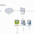 FORTI AUTHENTICATOR ve PULSE SECURE ilePUSH NOTIFICATION ADIMLARI Ortam:FortiAuth Firmware Version: v6.0.3, build0058 (GA)Pulse Secure Firmware Version: 9.1R7 (build 6567)Client PC OS: Windows 10 Enterprise 10.0.18362 N/A Build 18362Pulse Secure […]